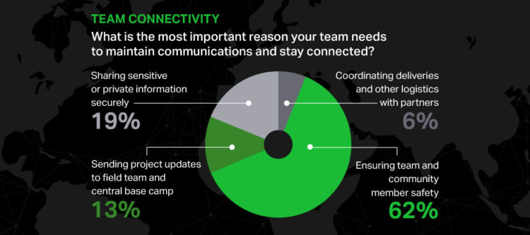 Nonprofit infographic teaser showing that the most important reason why nonprofits need connectivity is team safety